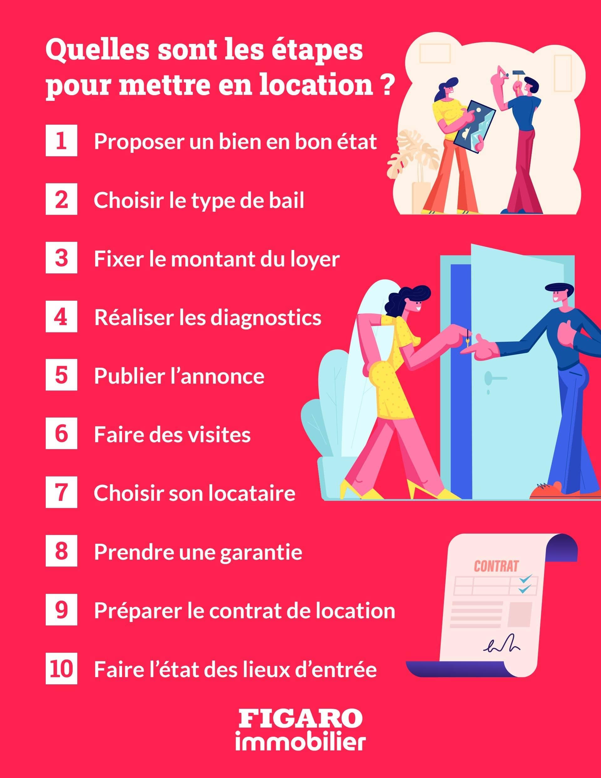 infographie étapes pour louer