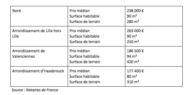 prix médian maisons