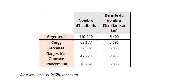 top villes Val-d'Oise