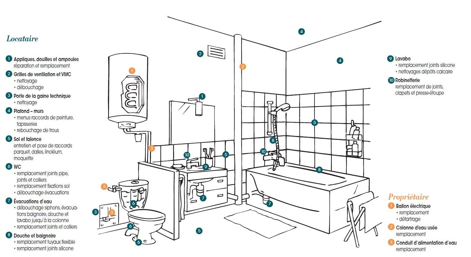 Réparations locatives : sanitaires du logement