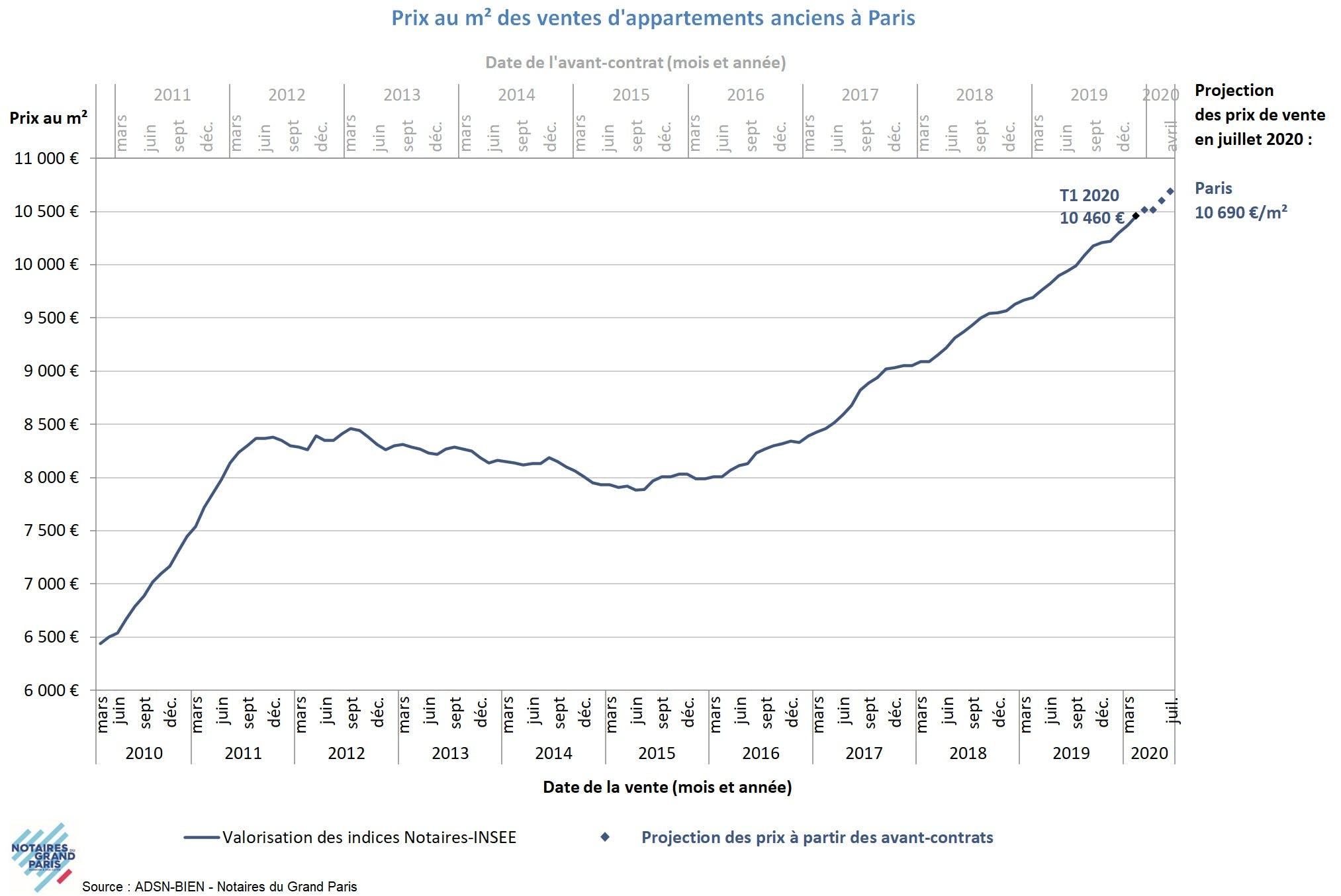 A Paris, les prix de l'immobilier devraient résister, selon les ...