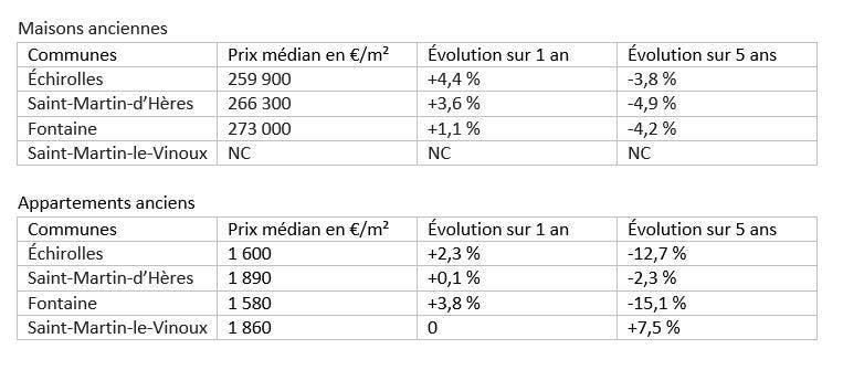 prix maisons et appartements à Grenoble