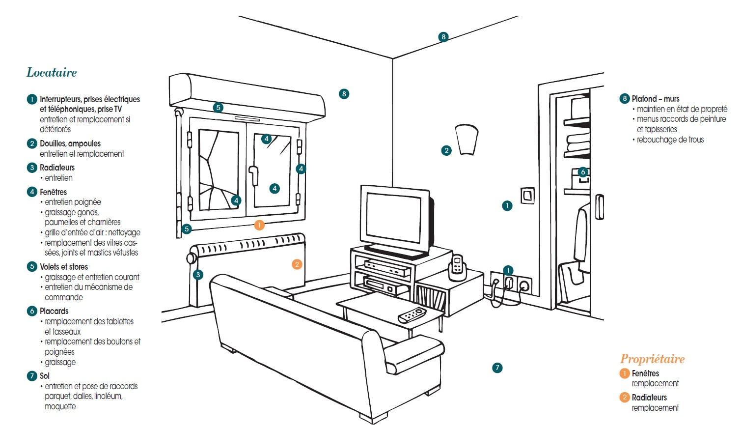 Réparations locatives : pièces à vivre du logement