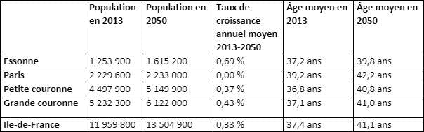 Population Essonnienne 2013-2050 Insee