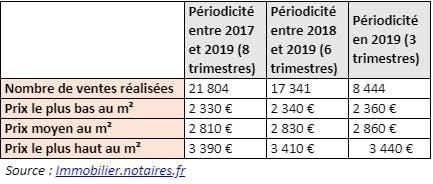Évolution et estimation du prix au m² pour le Val-d'Oise