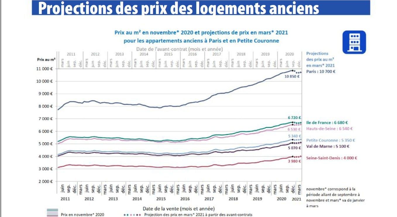 Immobilier  vers un léger recul des prix à Paris, selon les notaires