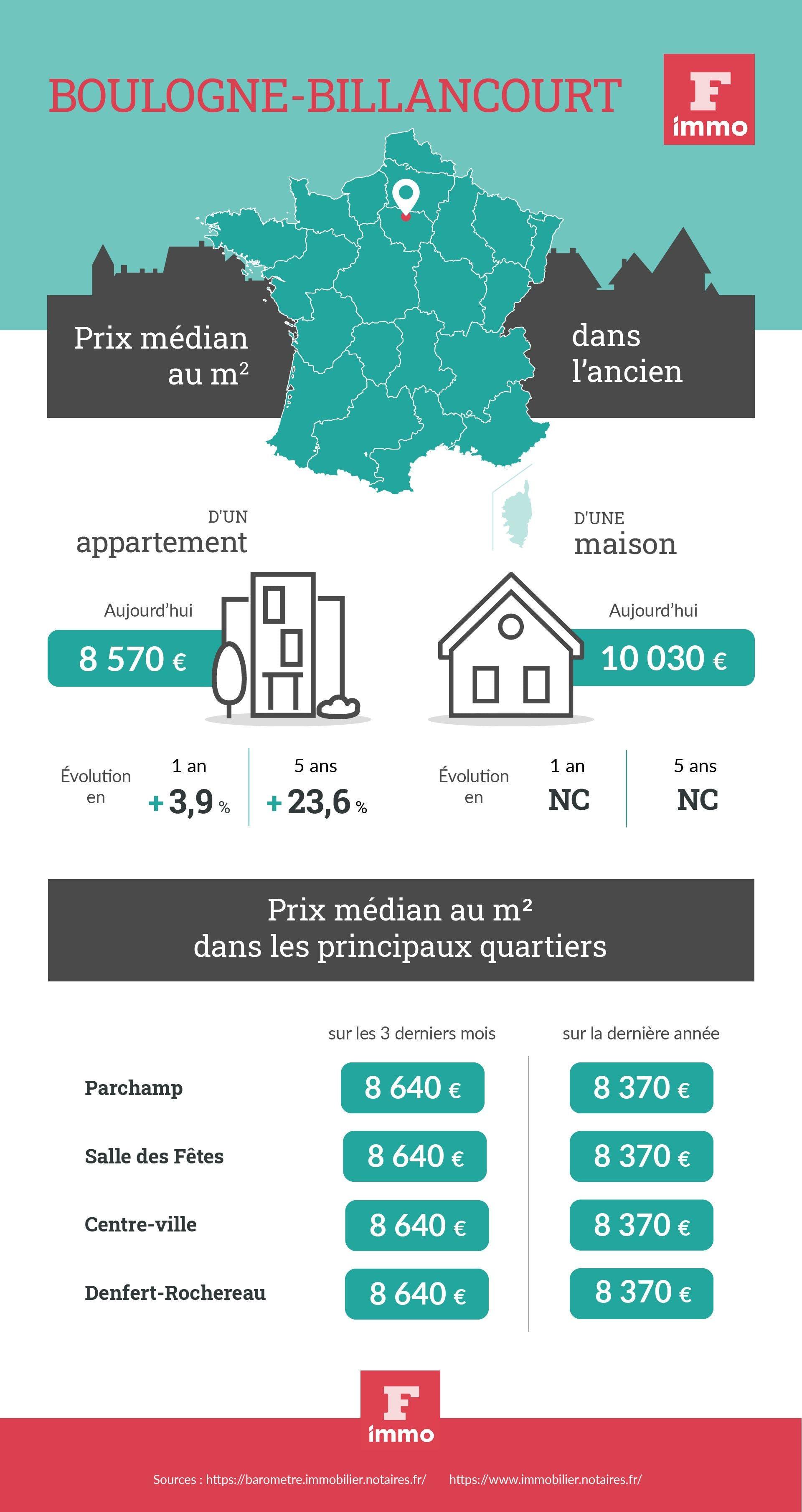 infographie Boulogne-Billancourt