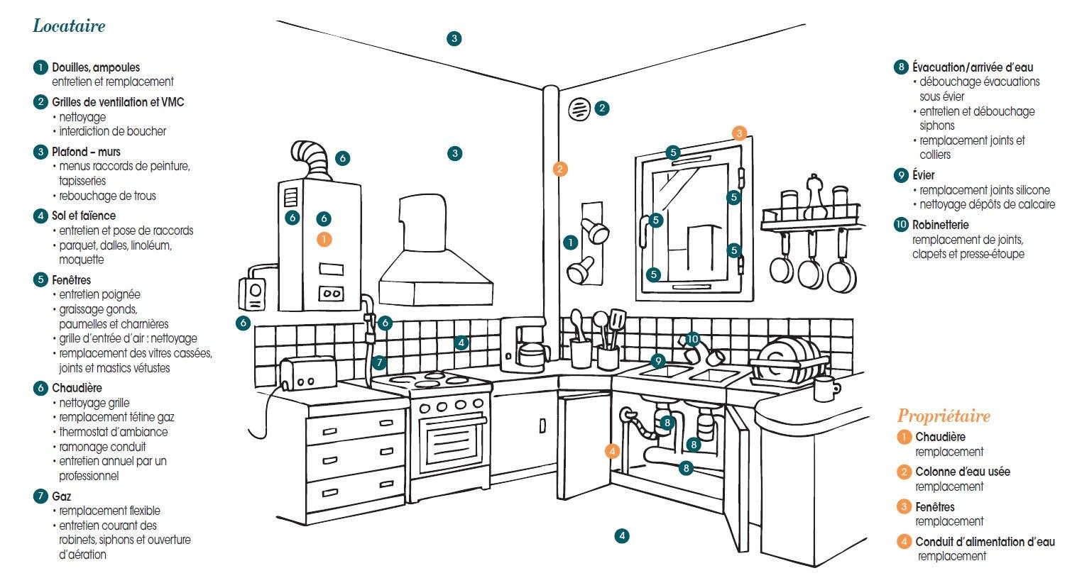 Réparations locatives : cuisine du logement