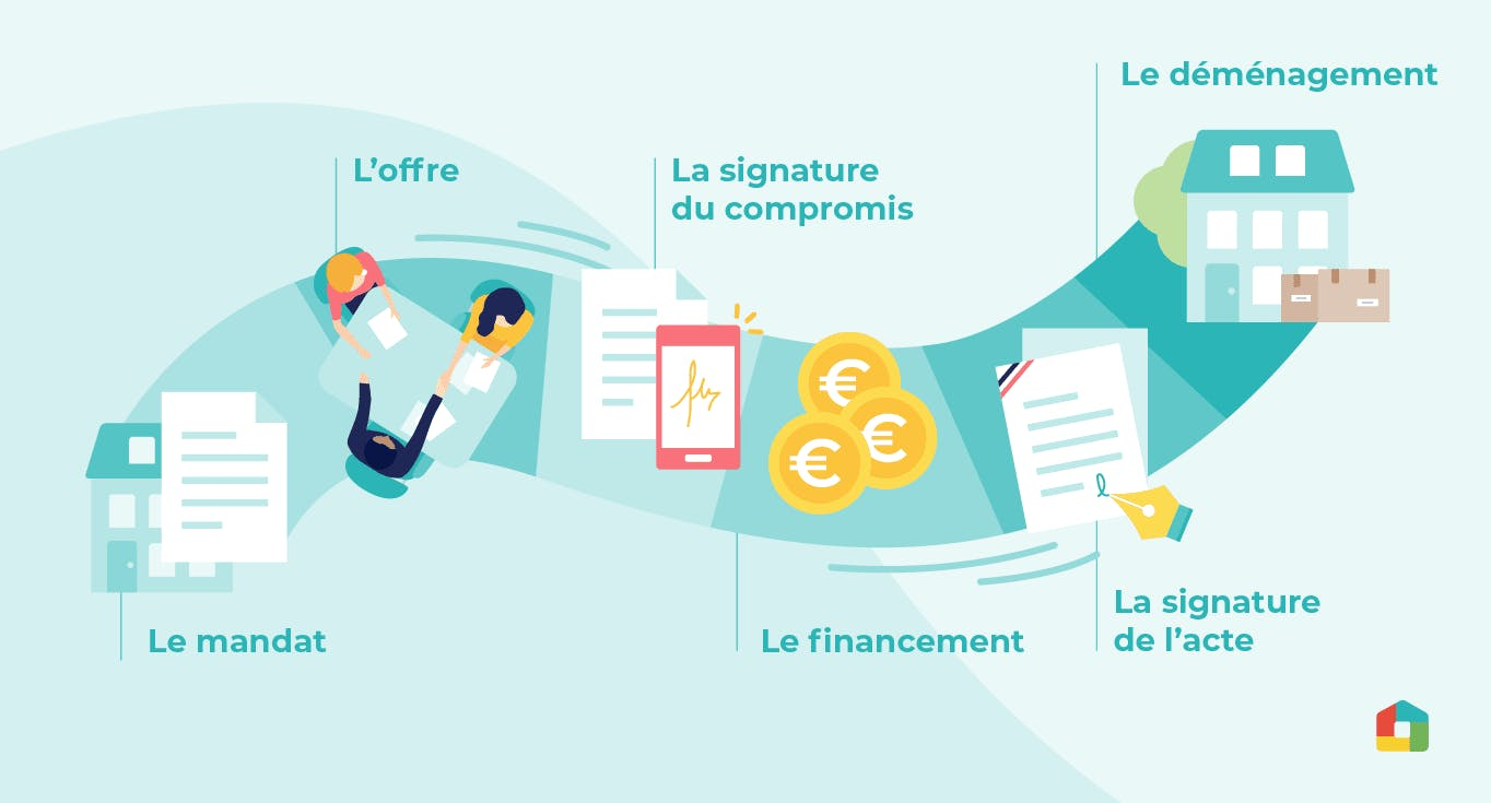 parcours immobilier mynotary
