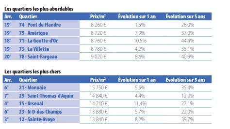 Quartiers parisiens les plus chers et les moins chers