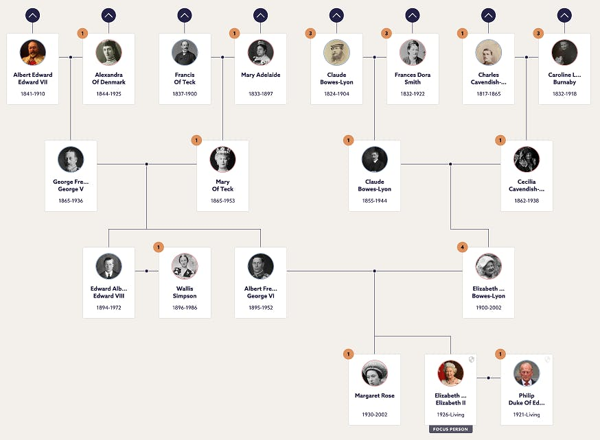 Queen Elizabeth II family tree