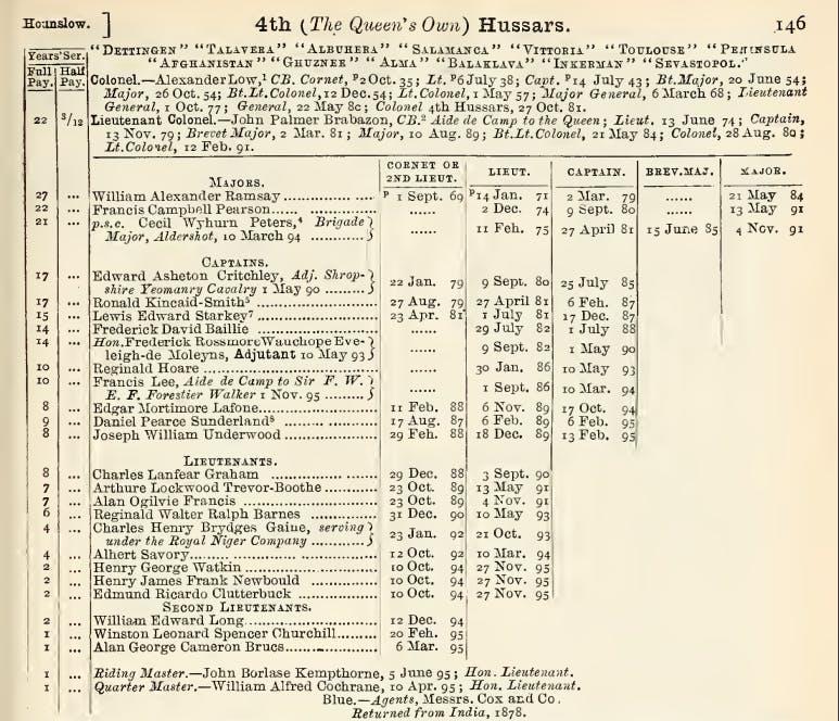 winston-churchill-military-record