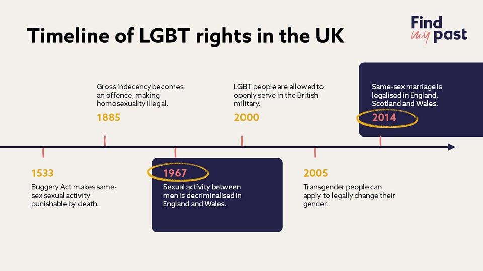 Timeline of LGBT rights UK