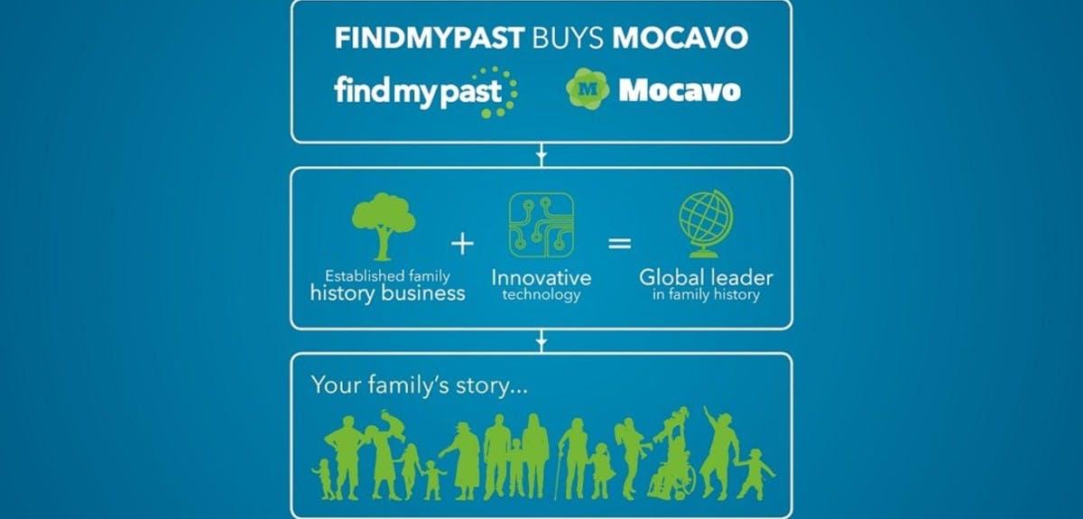 findmypast-buys-mocavo-header