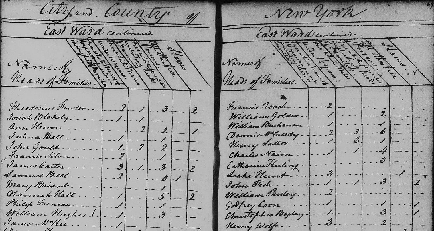 1790 United States Census