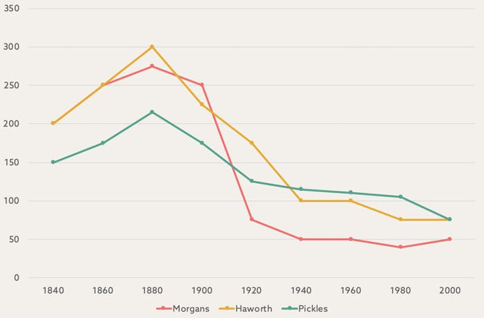 decline of rare british surnames