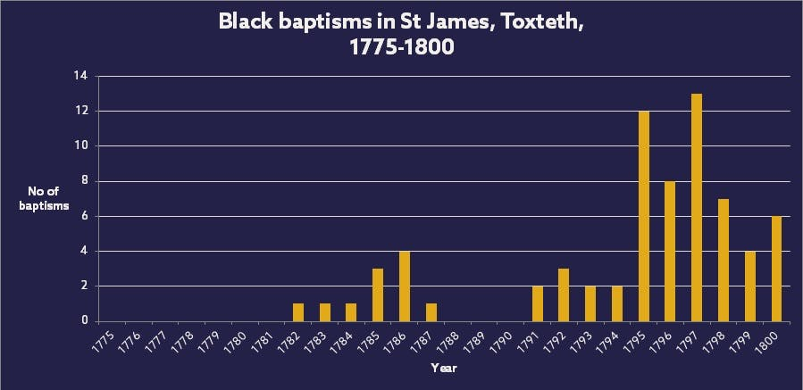 Black baptism records in Liverpool