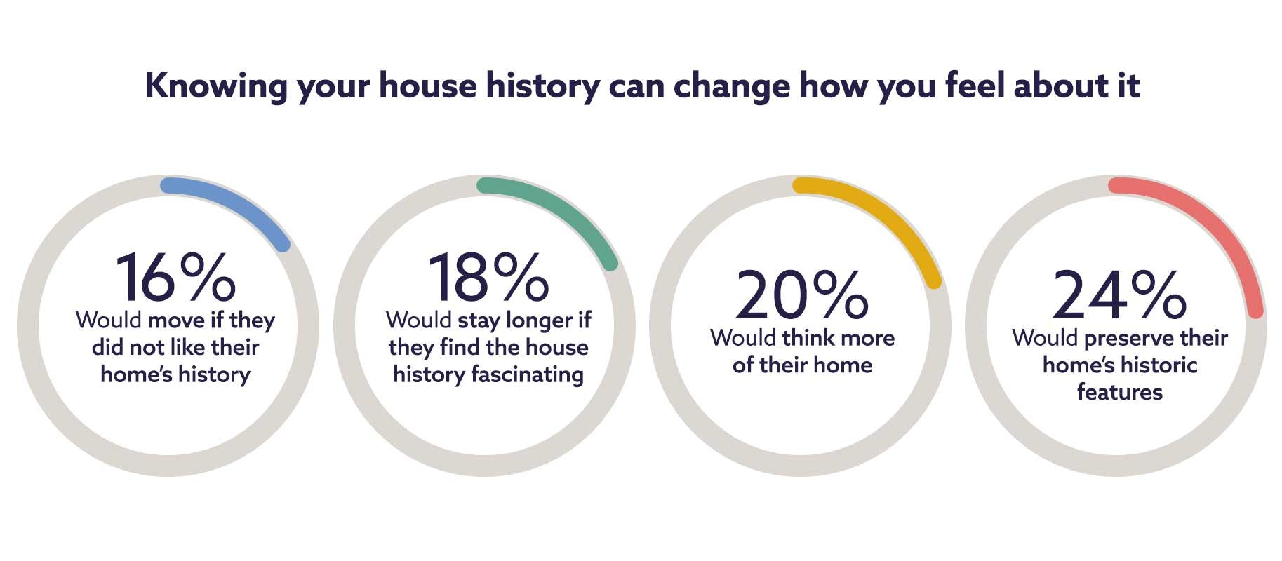 Does your home's history change how you feel about it?