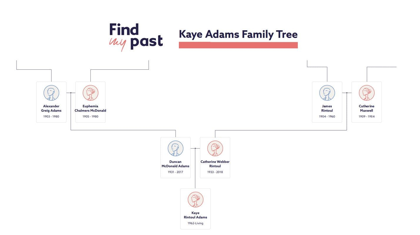Kaye Adams family tree