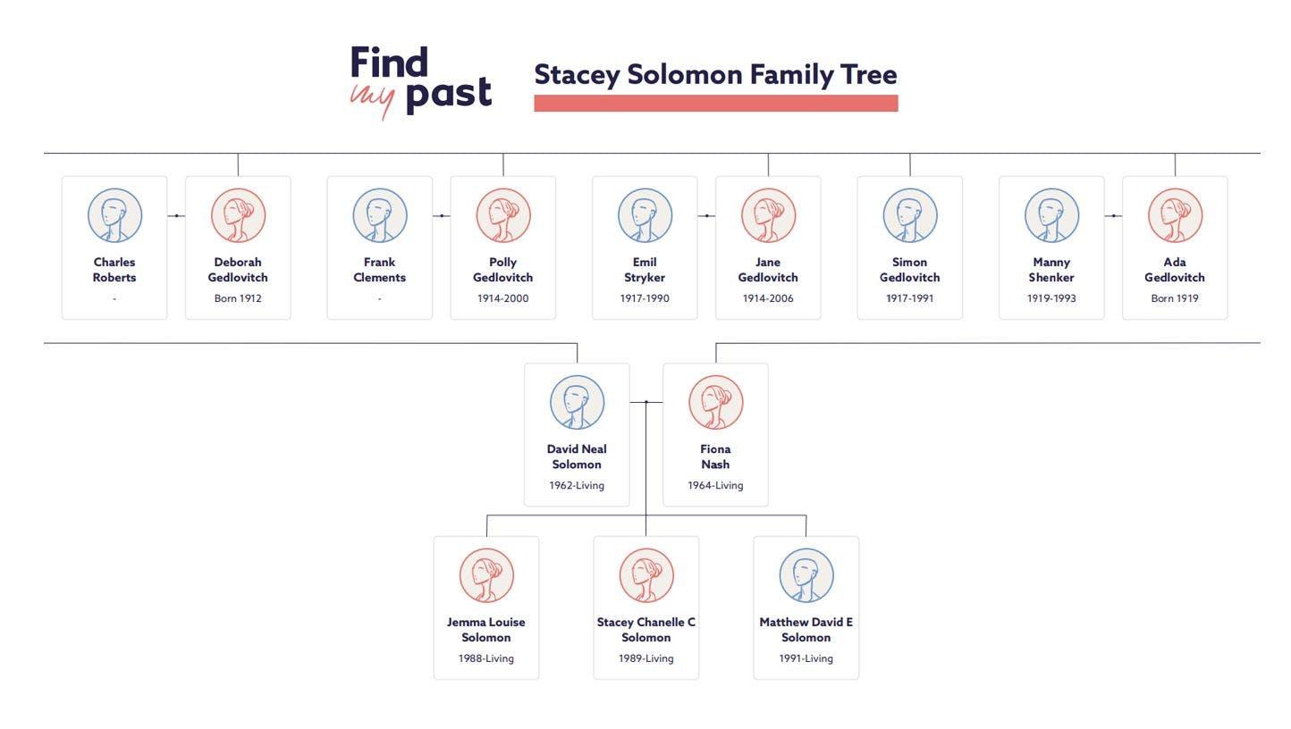Stacey Solomon family tree