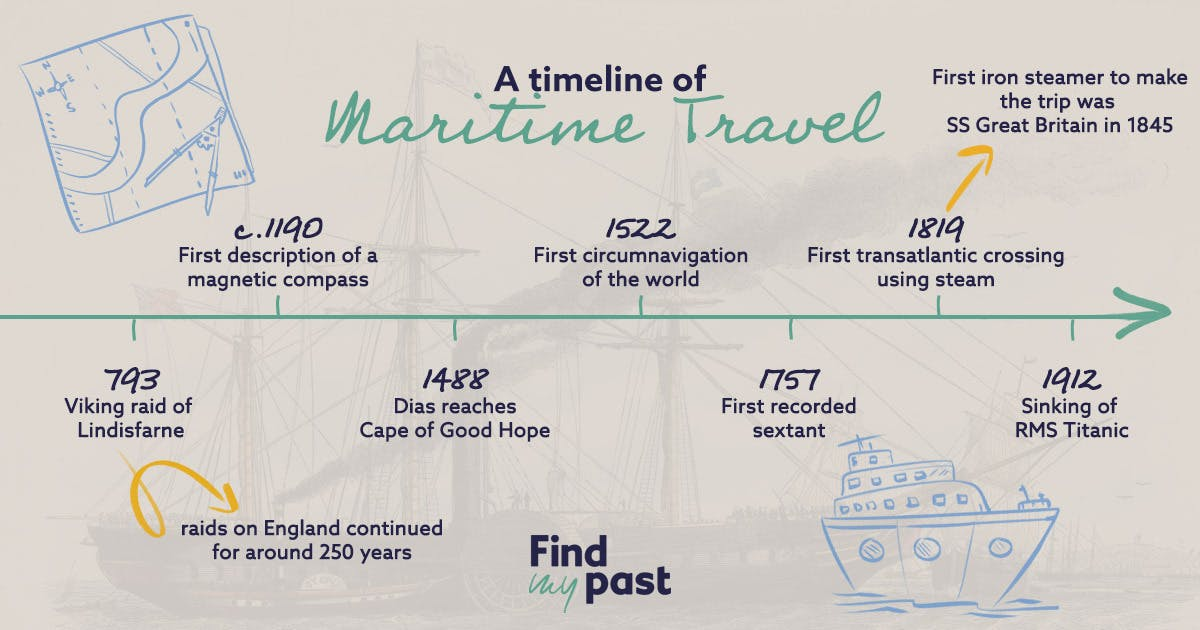 history of maritime travel