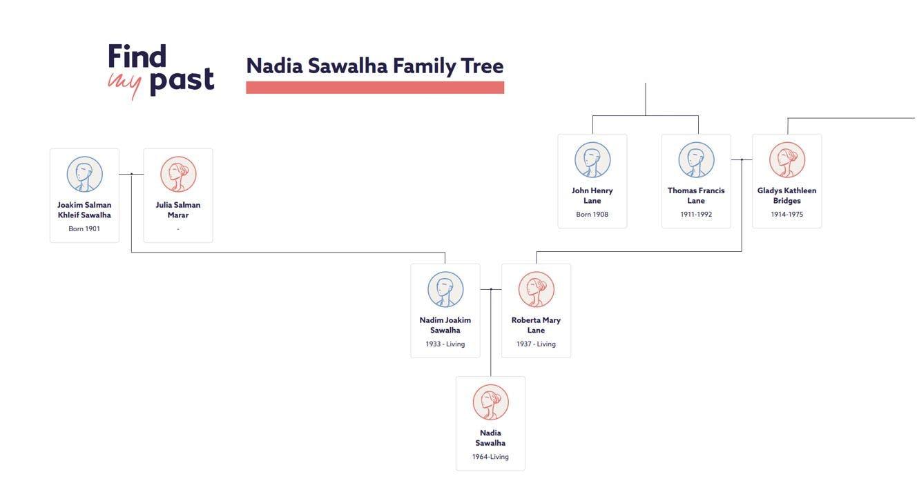 Nadia Sawalha family tree
