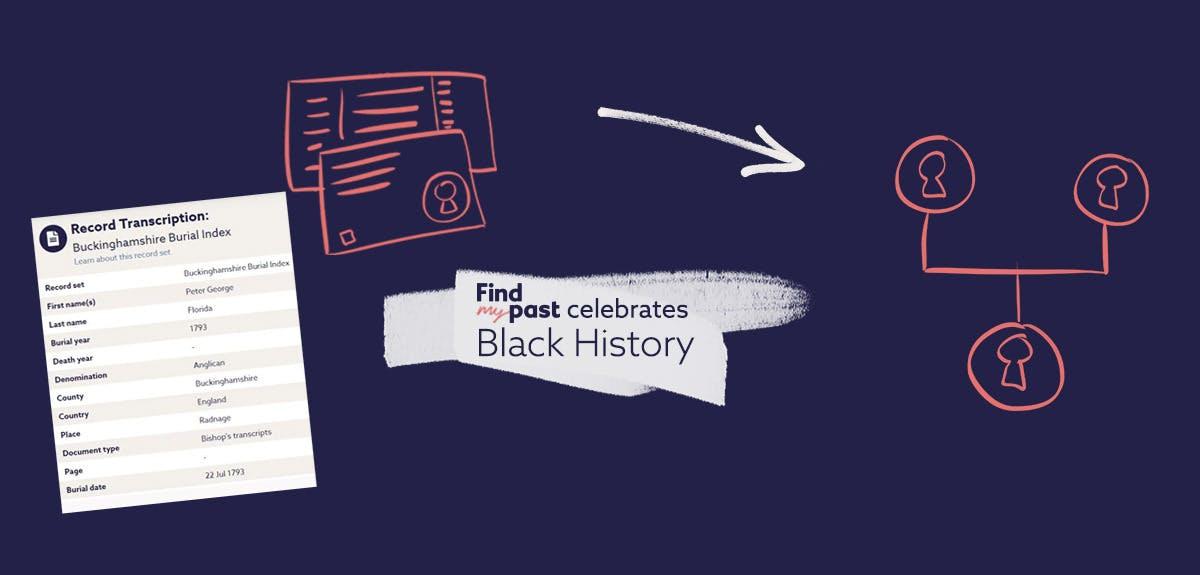 Black ancestors family tree