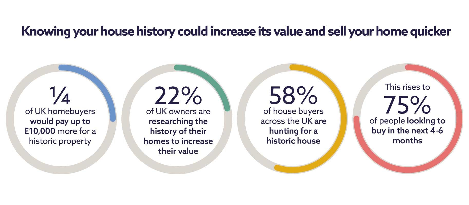 Value of historic houses in the UK