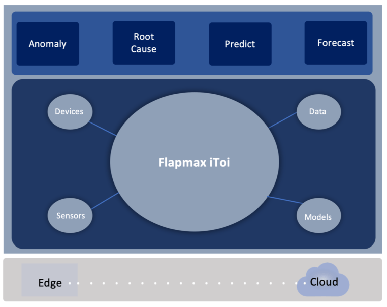 Building intelligent applications for Industry 4.0 with Flapmax Intelligent Things of the Internet (iToi).
