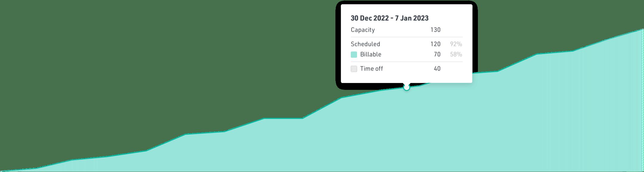 Capacity planning budget report