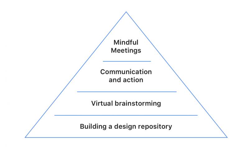 Doist Design Pyramid
