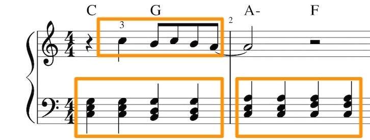 Esempio di spartito di una canzone facile per pianoforte