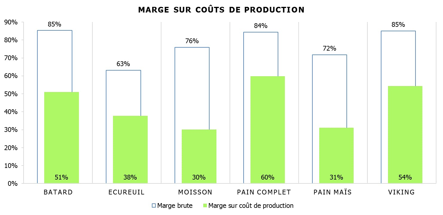 Marges sur coûts de production en restauration