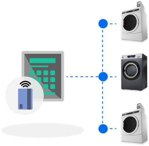 Simple user-interface controlling three types of washer or dryers.