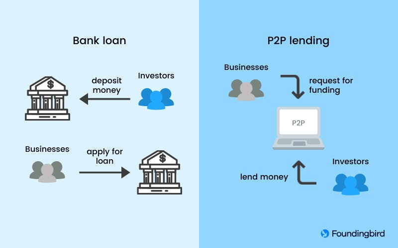 How P2P lending works in Malaysia for businesses.