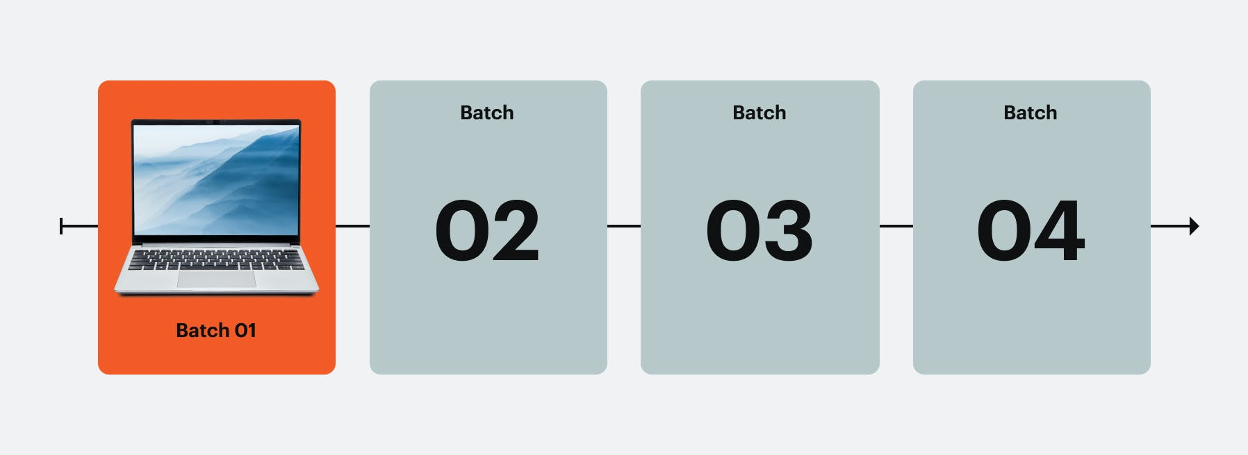 Infographic of batch shipping timeline