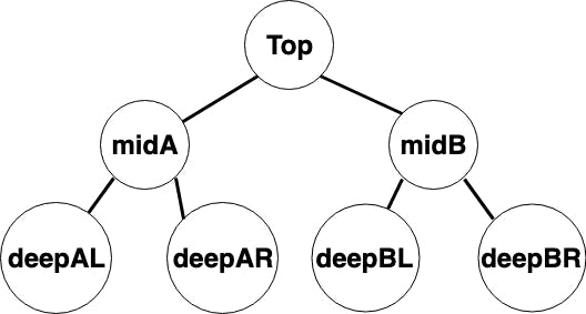 A binary tree with labels