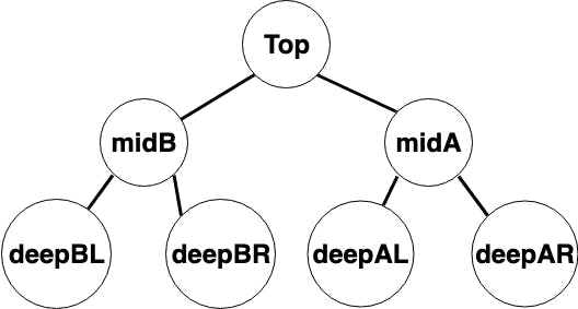 A binary tree that only inverted one level