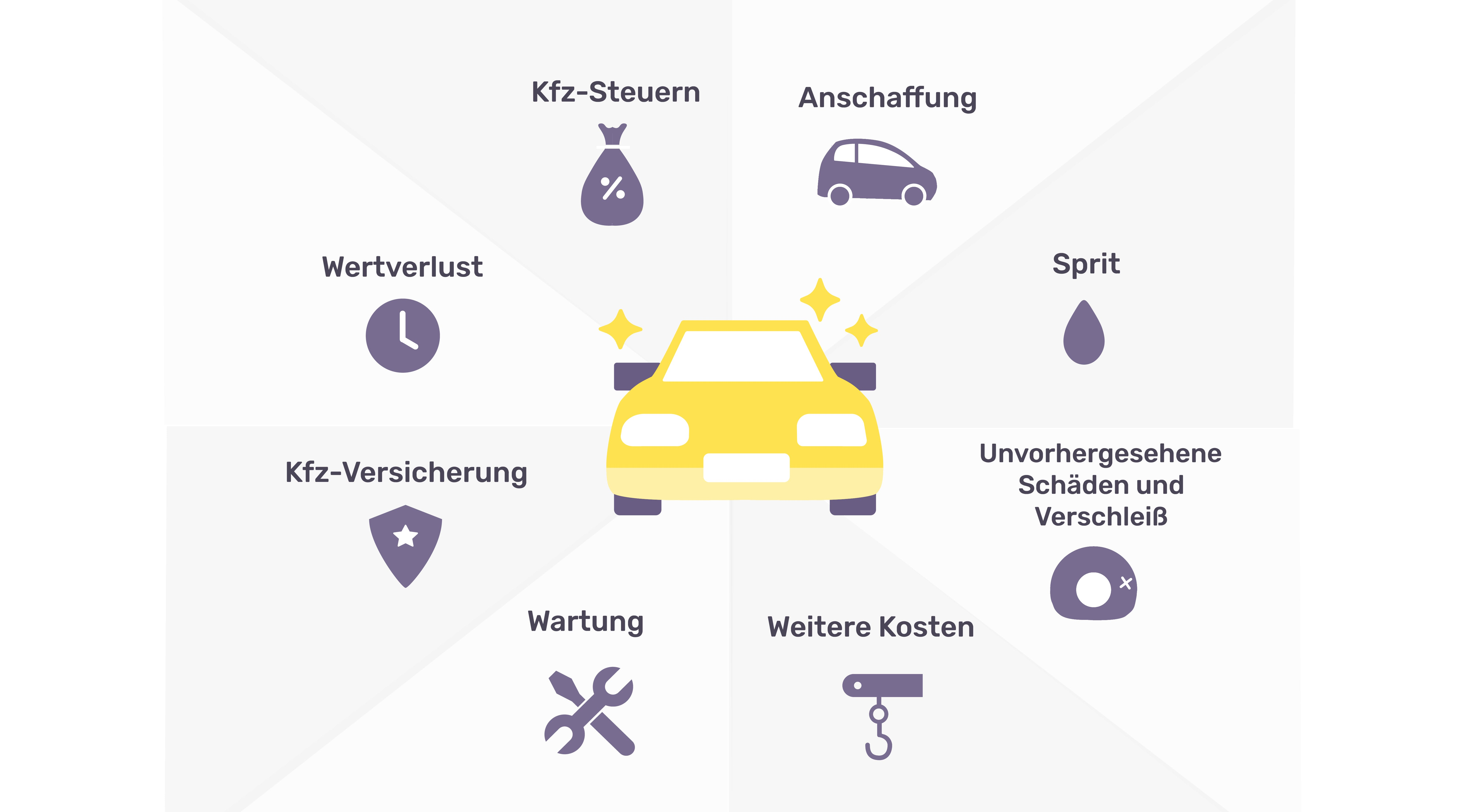 Infografik Kosten Auto im Monat