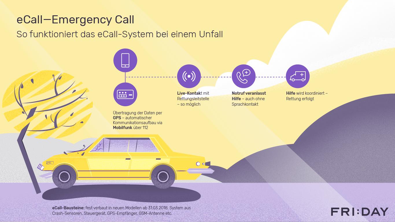 eCall Infografik: So funktioniert eCall