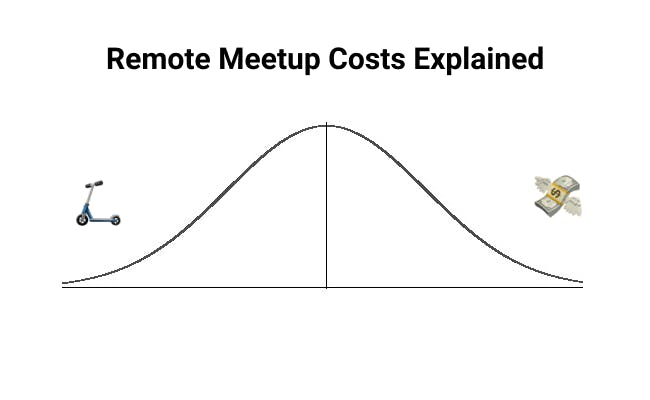 Remote meetup cost graph