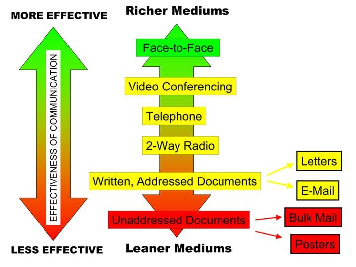 Media richness