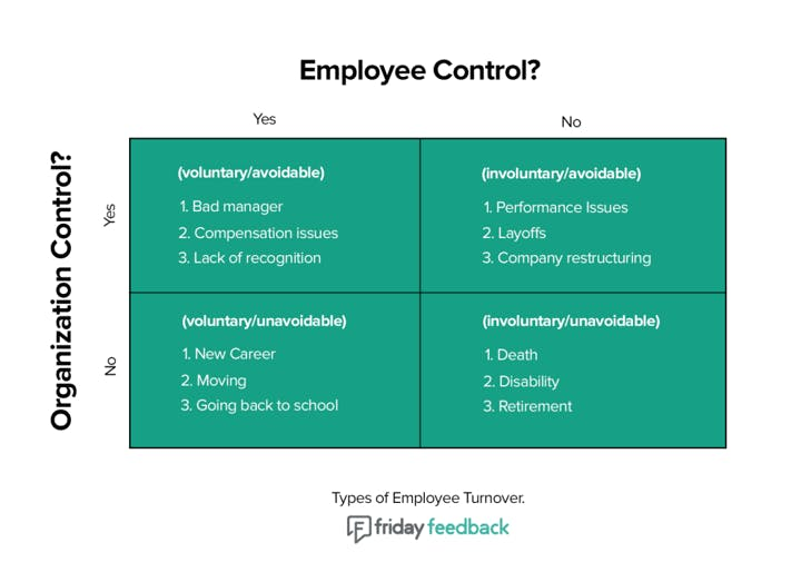 Mapping Employee Turnover