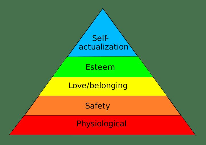 Maslov's Heirarchy of Needs