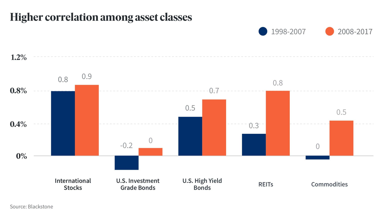 public-market-asset-class-correlation