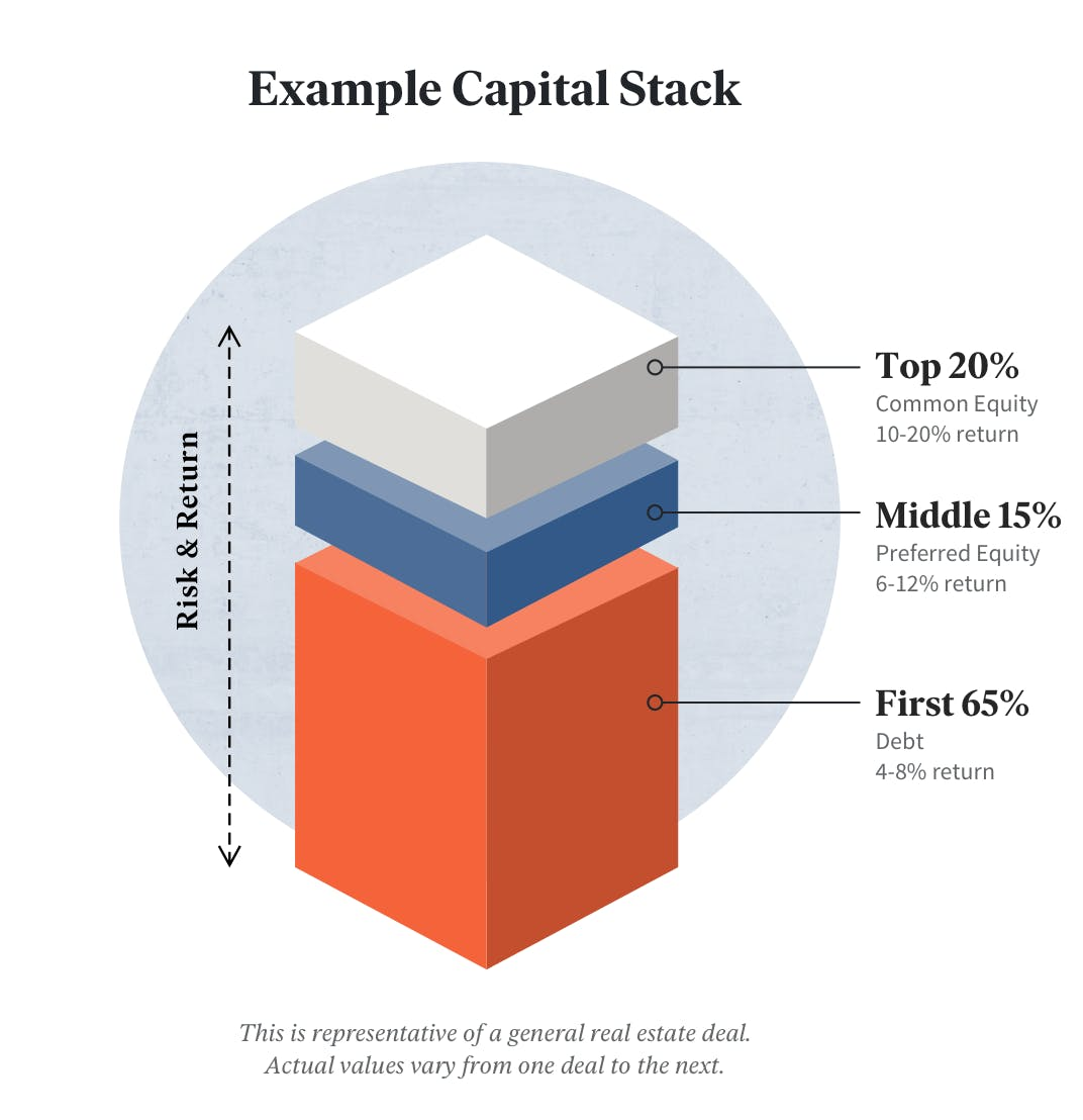 real-estate-investing-capital-stack