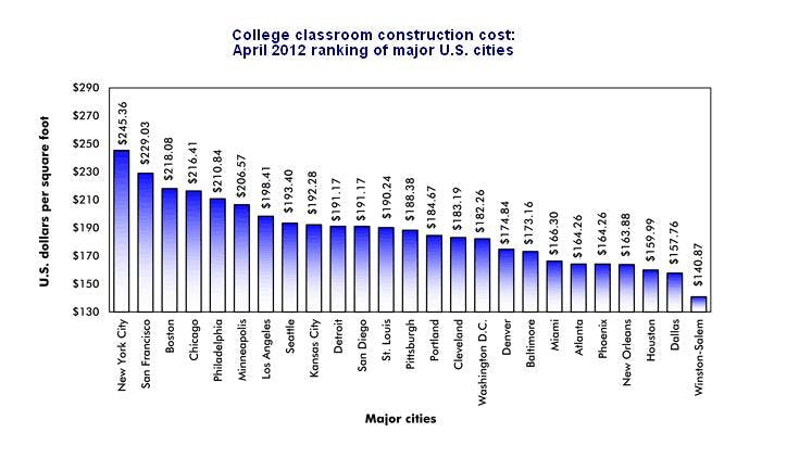 hard-construction-costs-by-city