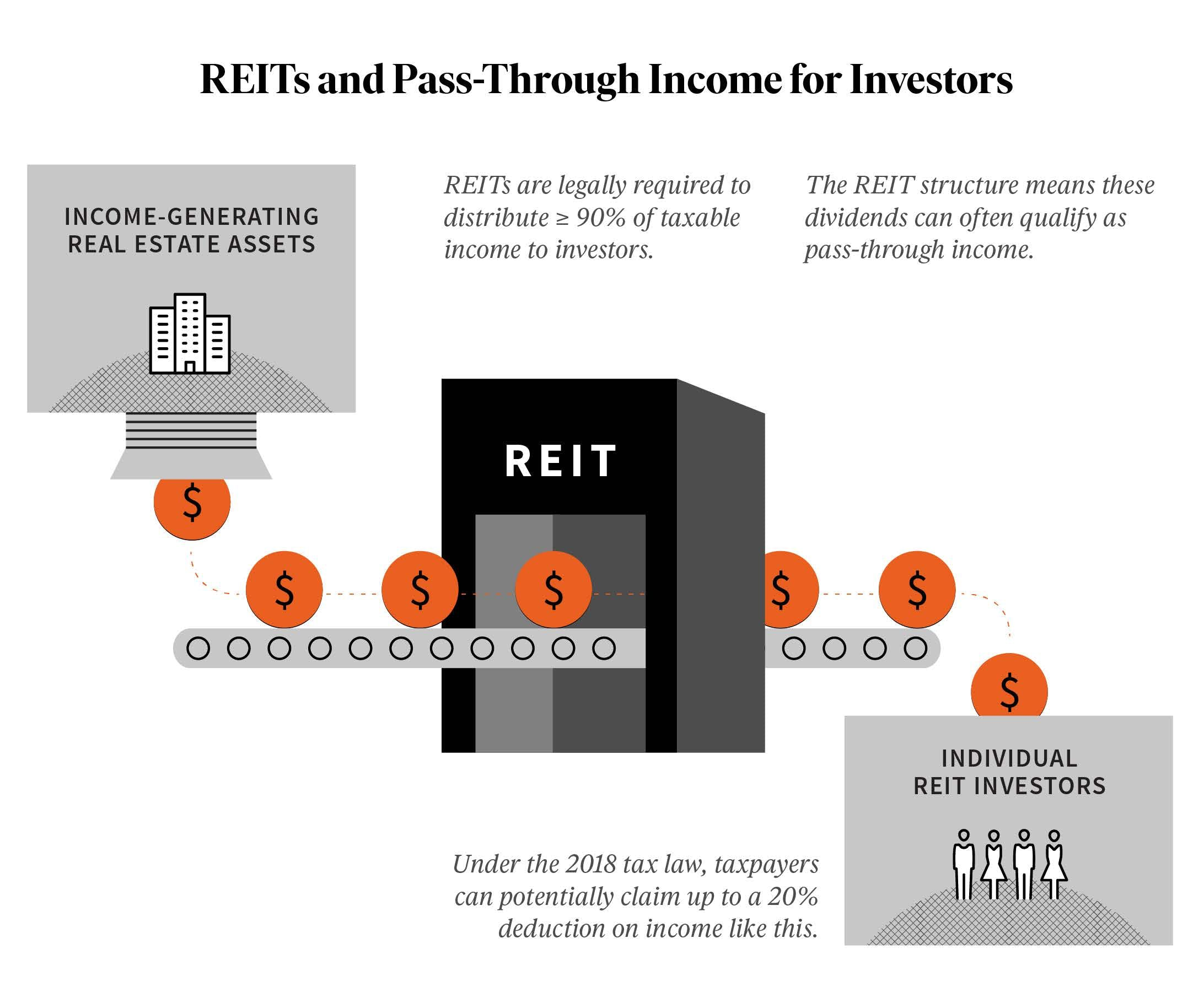 reit-real-estate-income-returns-tax-deduction