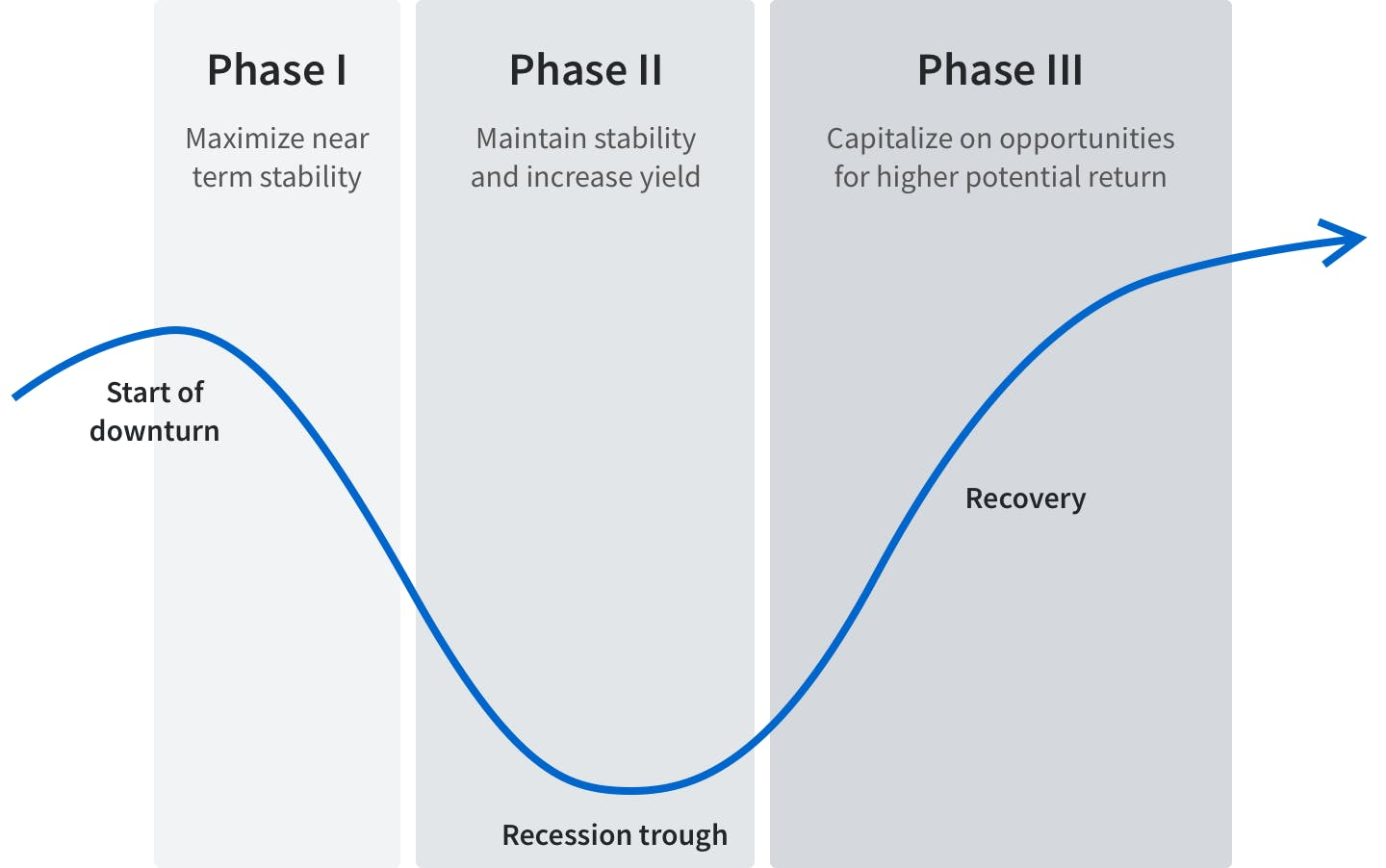 Expected phases of investment strategy