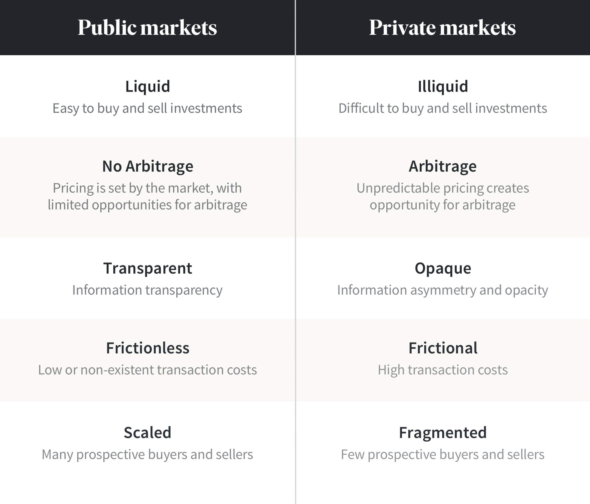 private-market-vs-public-market-investments